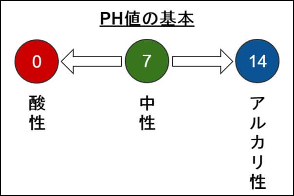 PH値の基本